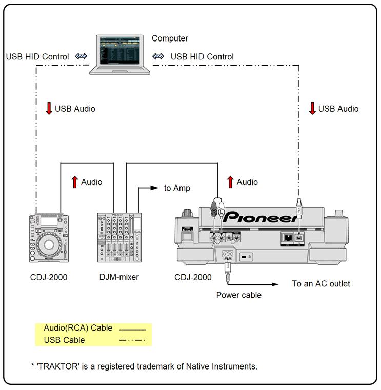 Como conectar CDJ via MIDI/HID no Traktor – djdudaveeblog